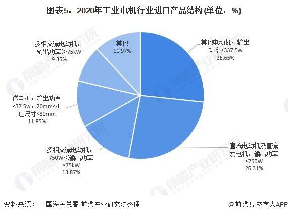 图表5:2020年工业电机行业进口产品结构(单位:%)