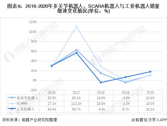 图表6:2016-2020年多关节机器人、SCARA机器人与工业机器人销量增速变化情况(单位:%)