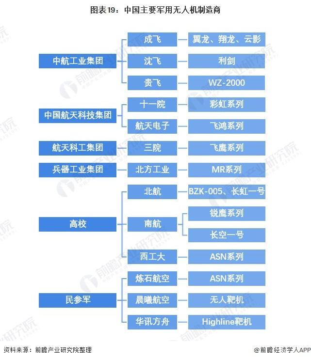 图表19:中国主要军用无人机制造商