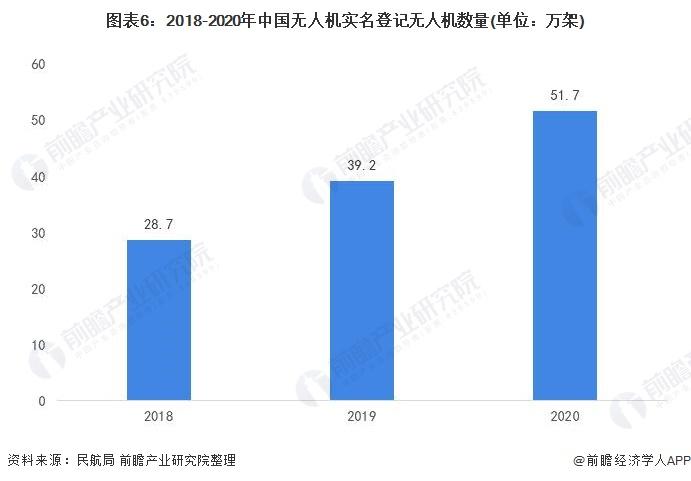 图表6:2018-2020年中国无人机实名登记无人机数量(单位:万架)