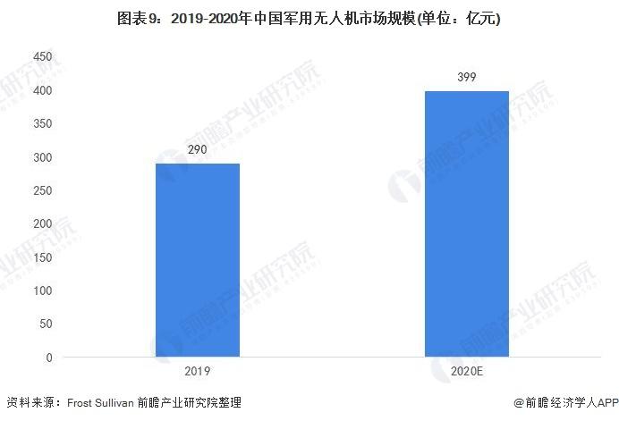 图表9:2019-2020年中国军用无人机市场规模(单位:亿元)