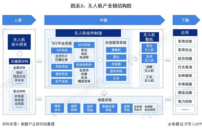 图表2:无人机产业链结构图