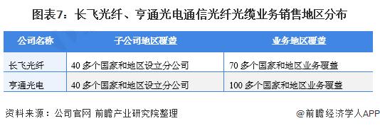 图表7:长飞光纤、亨通光电通信光纤光缆业务销售地区分布