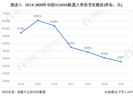 图表7:2014-2020年中国SCARA机器人单价变化情况(单位:元)