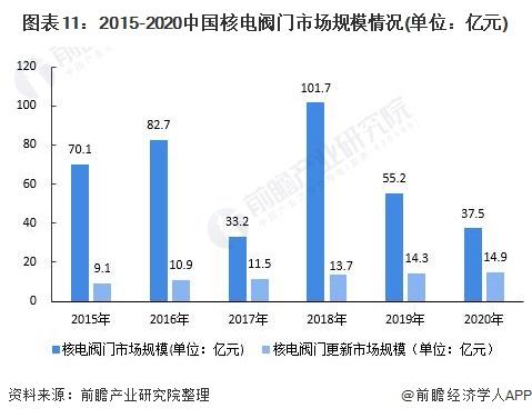 图表11:2015-2020中国核电阀门市场规模情况(单位:亿元)