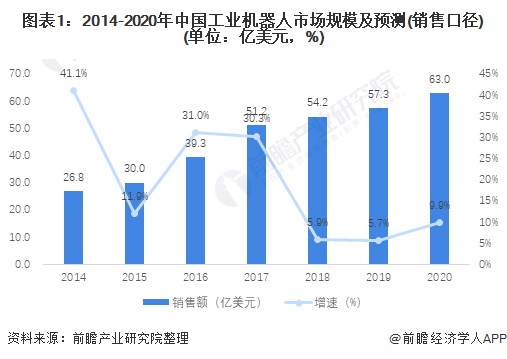 图表1:2014-2020年中国工业机器人市场规模及预测(销售口径)(单位:亿美元,%)