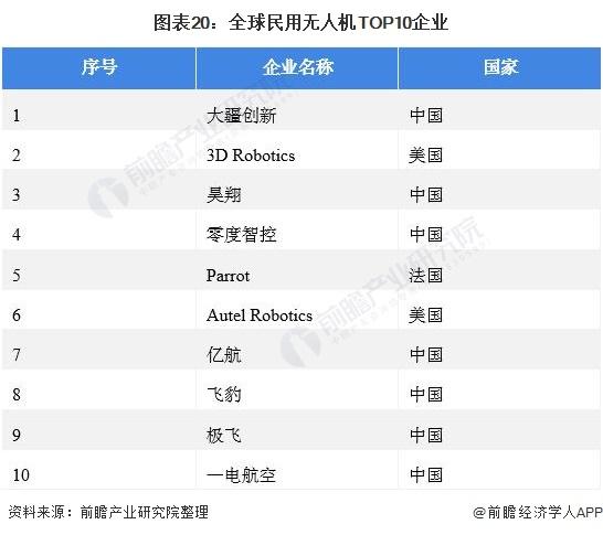 图表20:全球民用无人机TOP10企业