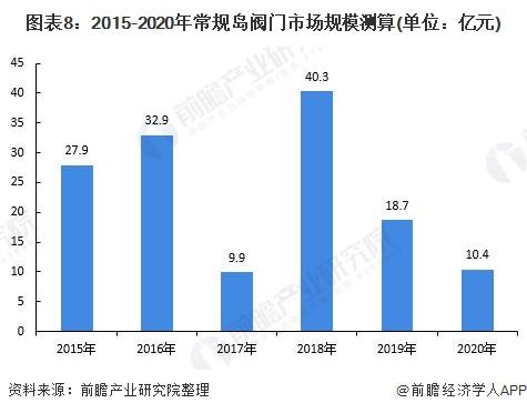 图表8:2015-2020年常规岛阀门市场规模测算(单位:亿元)