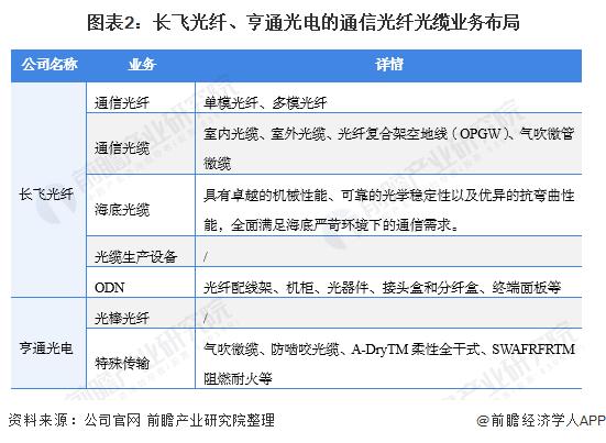 图表2:长飞光纤、亨通光电的通信光纤光缆业务布局