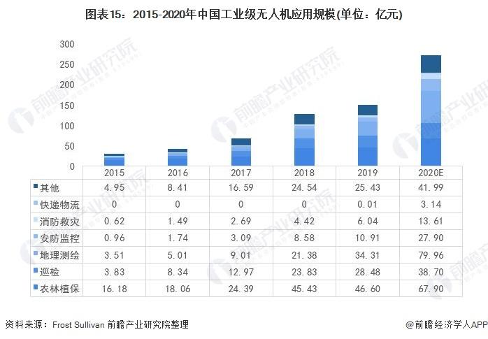 图表15:2015-2020年中国工业级无人机应用规模(单位:亿元)