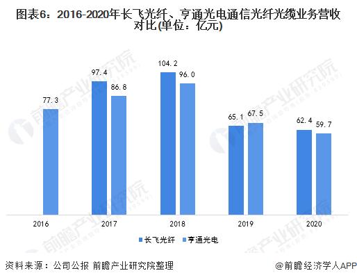 图表6:2016-2020年长飞光纤、亨通光电通信光纤光缆业务营收对比(单位:亿元)
