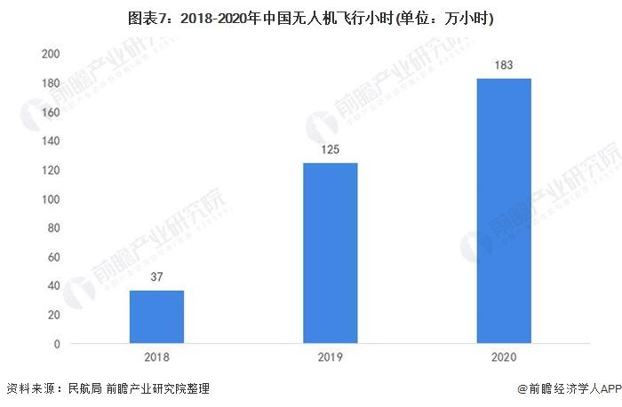图表7:2018-2020年中国无人机飞行小时(单位:万小时)