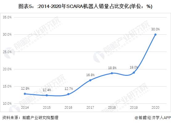 图表5::2014-2020年SCARA机器人销量占比变化(单位:%)
