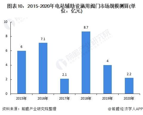 图表10:2015-2020年电站辅助设施用阀门市场规模测算(单位:亿元)