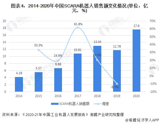 图表4:2014-2020年中国SCARA机器人销售额变化情况(单位:亿元,%)