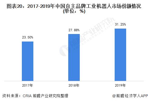 图表20:2017-2019年中国自主品牌工业机器人市场份额情况(单位:%)