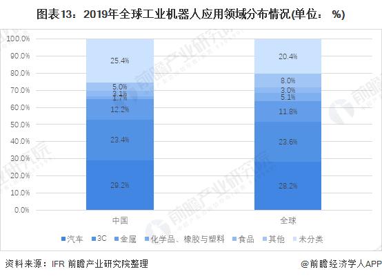 图表13:2019年全球工业机器人应用领域分布情况(单位: %)