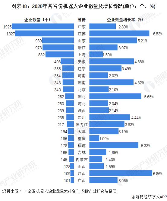 图表18:2020年各省份机器人企业数量及增长情况(单位:个,%)