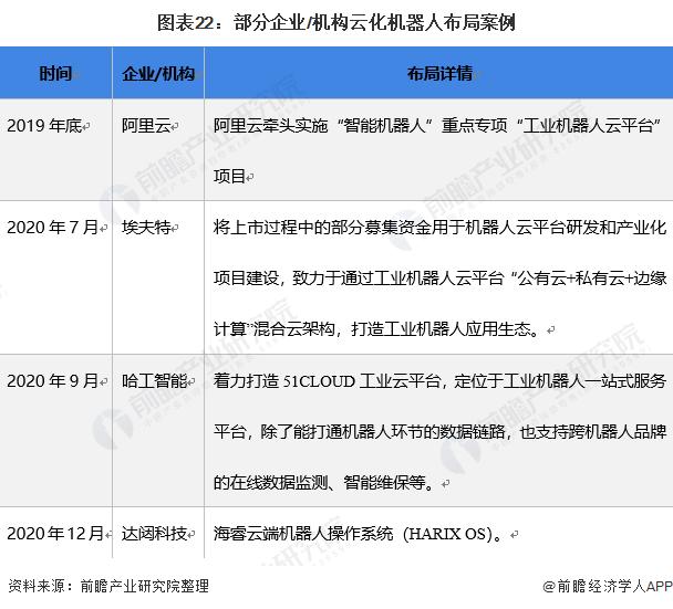 图表22:部分企业/机构云化机器人布局案例