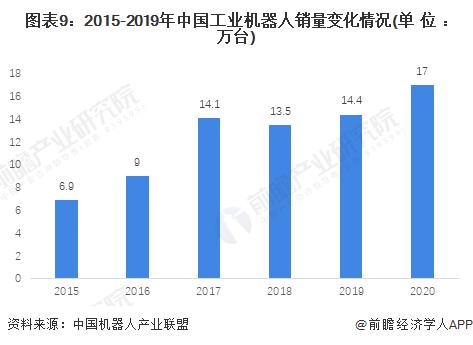 图表9:2015-2019年中国工业机器人销量变化情况(单位:万台)