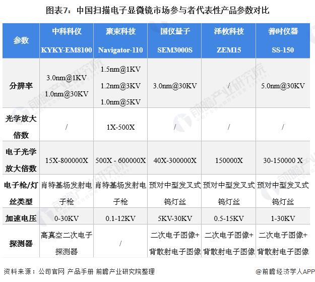 图表7:中国扫描电子显微镜市场参与者代表性产品参数对比