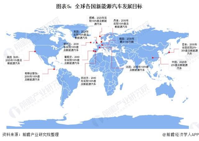 图表5:全球各国新能源汽车发展目标