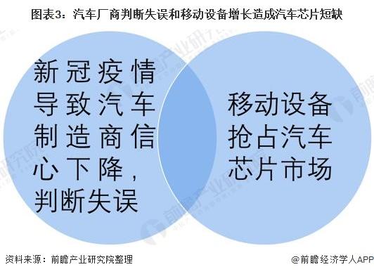 图表3:汽车厂商判断失误和移动设备增长造成汽车芯片短缺