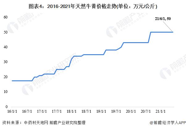 图表4:2016-2021年天然牛黄价格走势(单位:万元/公斤)