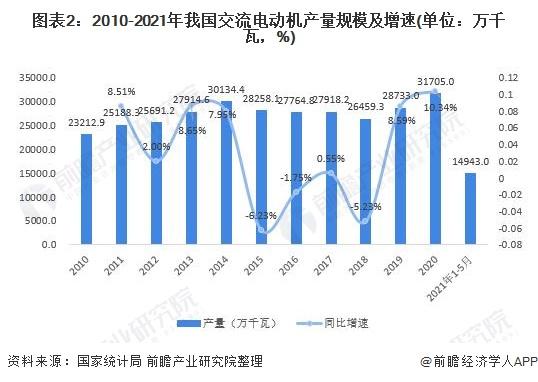 图表2:2010-2021年我国交流电动机产量规模及增速(单位:万千瓦,%)