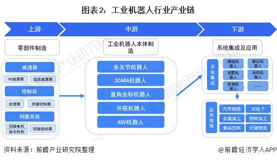 图表2:工业机器人行业产业链