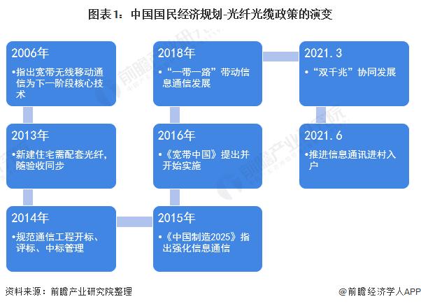 图表1:中国国民经济规划-光纤光缆政策的演变