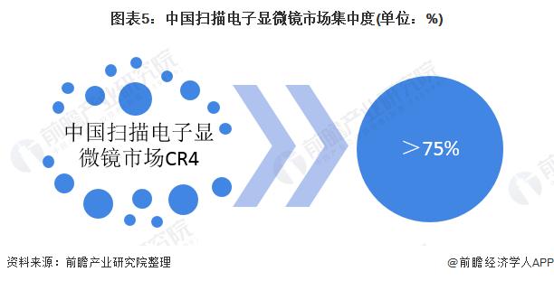 图表5:中国扫描电子显微镜市场集中度(单位:%)