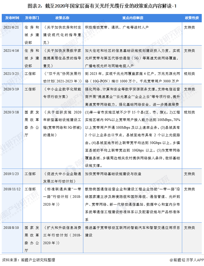 图表2:截至2020年国家层面有关光纤光缆行业的政策重点内容解读-1