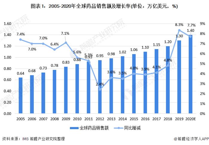 图表1:2005-2020年全球药品销售额及增长率(单位:万亿美元,%)