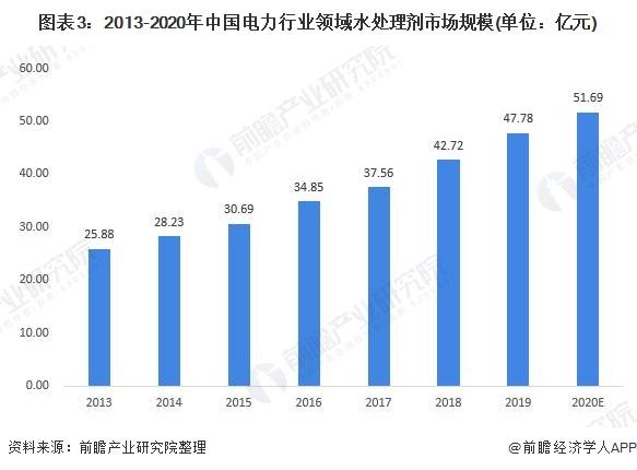 图表3:2013-2020年中国电力行业领域水处理剂市场规模(单位:亿元)
