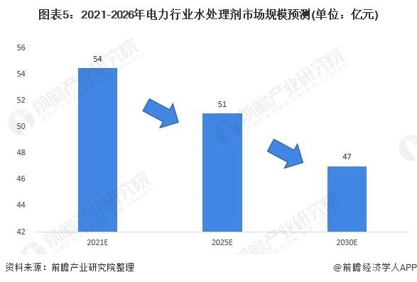图表5:2021-2026年电力行业水处理剂市场规模预测(单位:亿元)