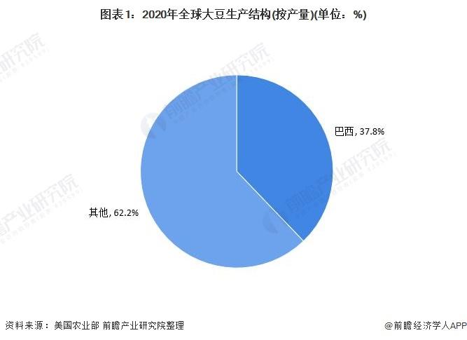 图表1:2020年全球大豆生产结构(按产量)(单位:%)