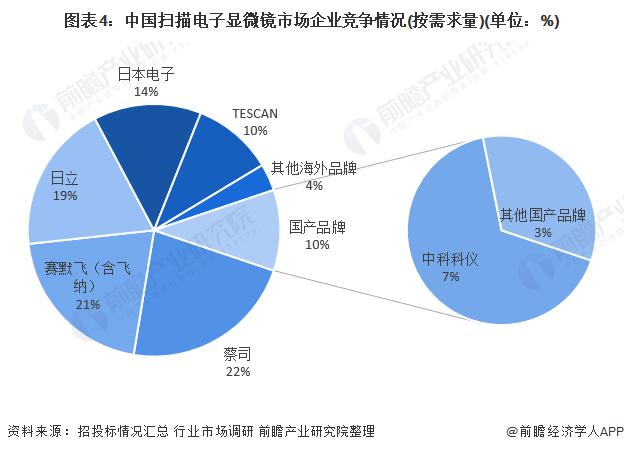 图表4:中国扫描电子显微镜市场企业竞争情况(按需求量)(单位:%)