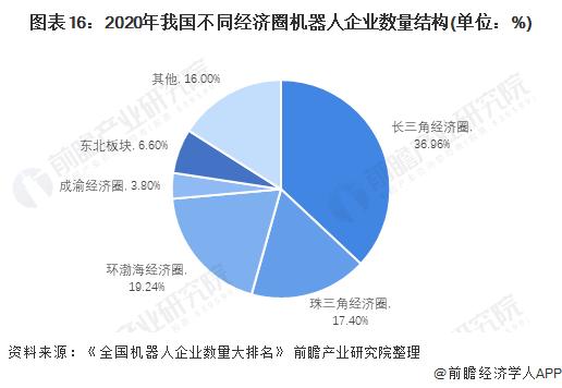 图表16:2020年我国不同经济圈机器人企业数量结构(单位:%)