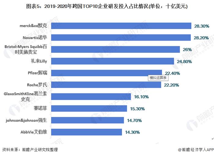 图表5:2019-2020年跨国TOP10企业研发投入占比情况(单位:十亿美元)