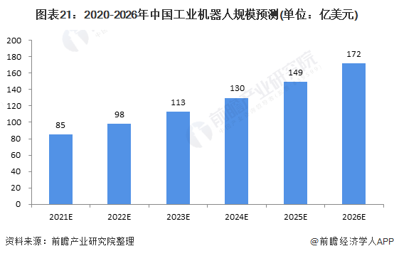 图表21:2020-2026年中国工业机器人规模预测(单位:亿美元)
