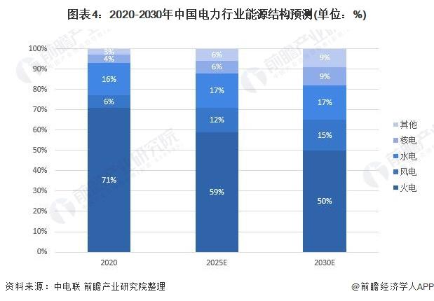 图表4:2020-2030年中国电力行业能源结构预测(单位:%)