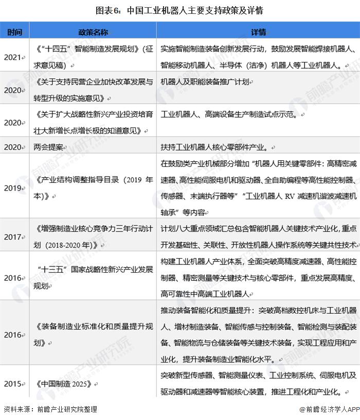图表6:中国工业机器人主要支持政策及详情