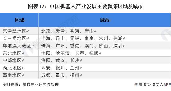 图表17:中国机器人产业发展主要聚集区域及城市