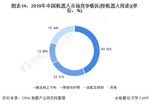 图表14:2019年中国机器人市场竞争情况(按机器人用途)(单位:%)