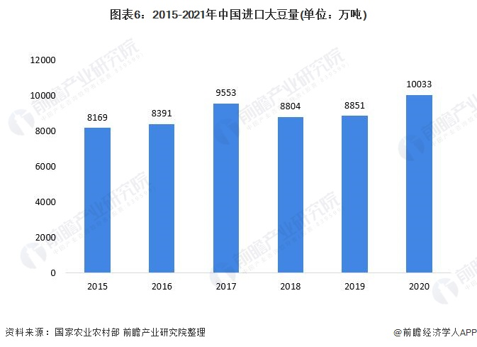 图表6:2015-2021年中国进口大豆量(单位:万吨)