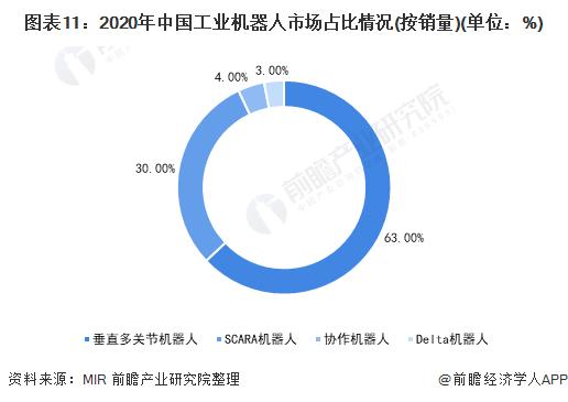 图表11:2020年中国工业机器人市场占比情况(按销量)(单位:%)