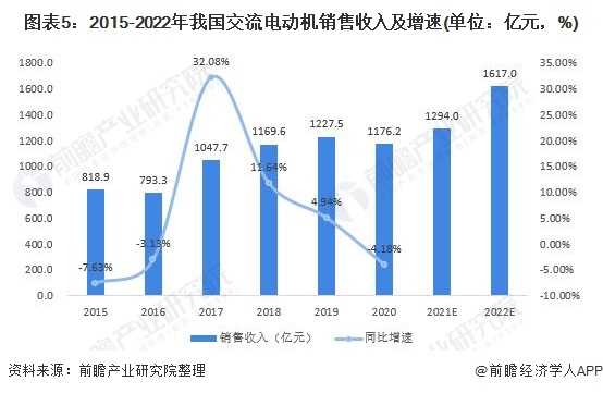 图表5:2015-2022年我国交流电动机销售收入及增速(单位:亿元,%)