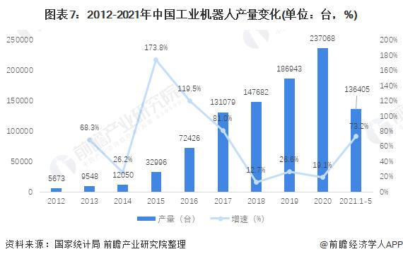 图表7:2012-2021年中国工业机器人产量变化(单位:台,%)