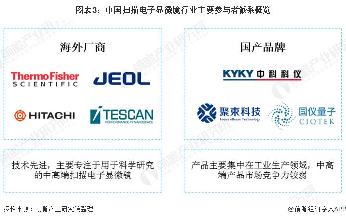 图表3:中国扫描电子显微镜行业主要参与者派系概览
